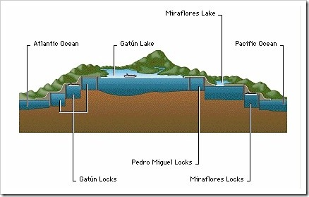 Panama_canal_crosssections